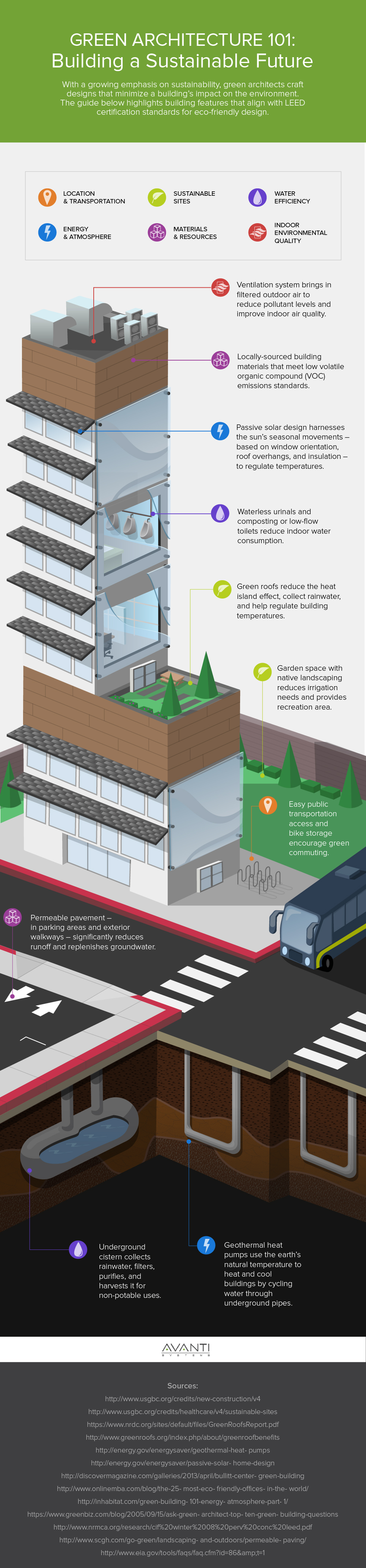 green architecture sustainable buildings